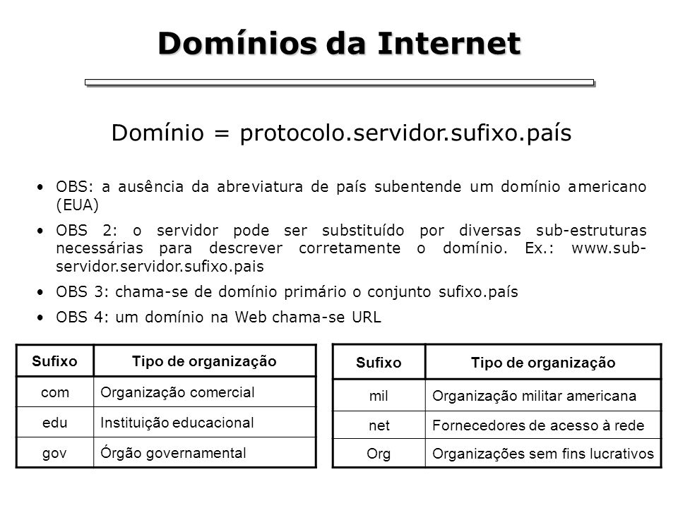 Domínio = protocolo.servidor.sufixo.país