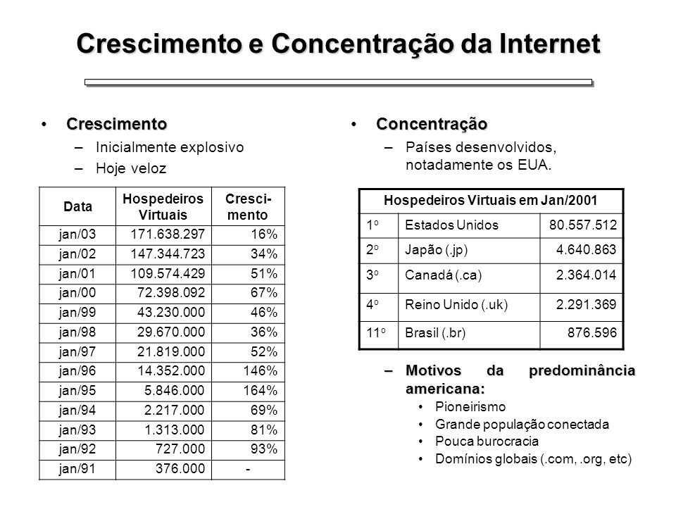 Crescimento e Concentração da Internet