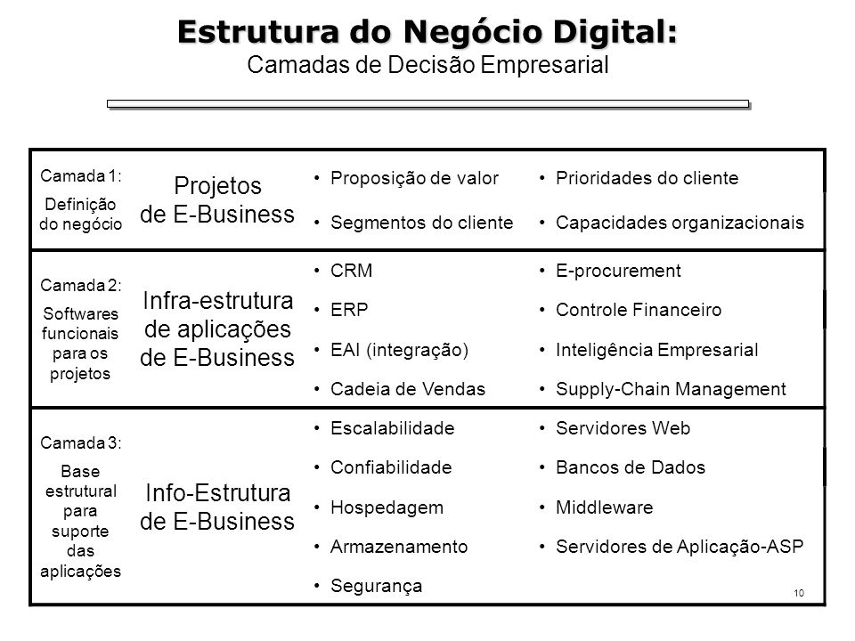 Estrutura do Negócio Digital: Camadas de Decisão Empresarial