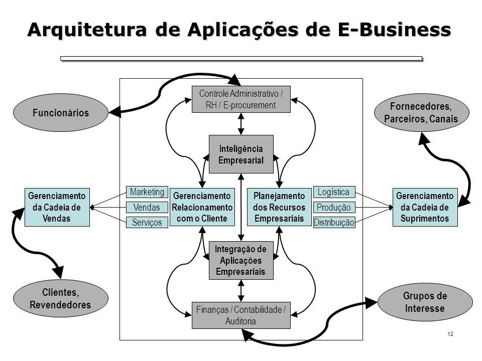 Arquitetura de Aplicações de E-Business
