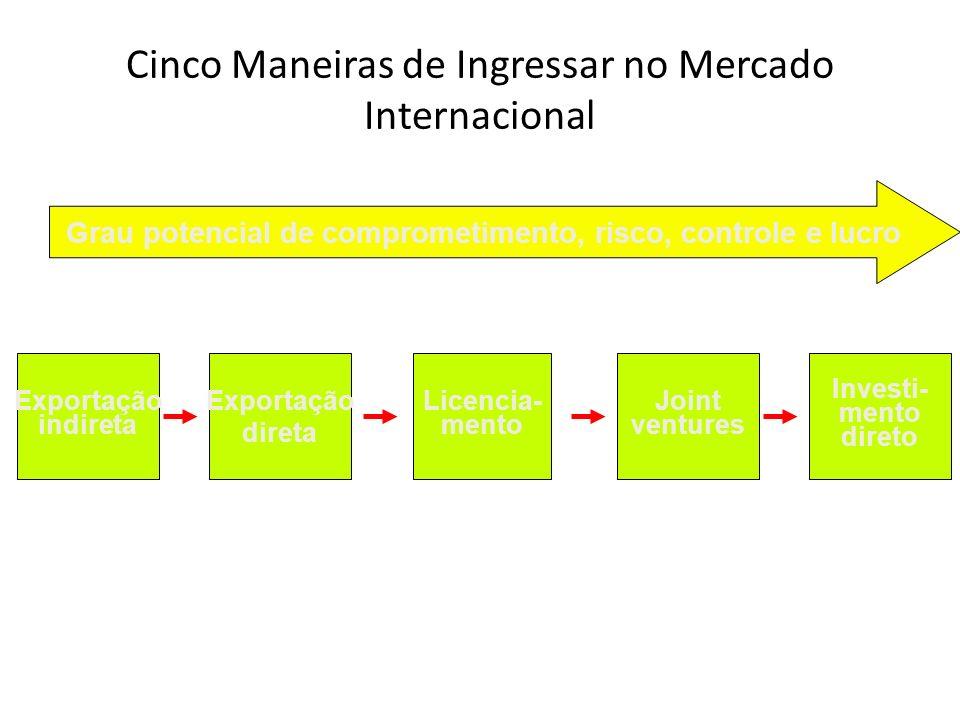 Cinco Maneiras de Ingressar no Mercado Internacional