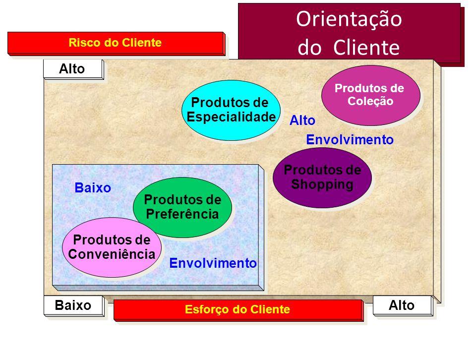 Orientação do Cliente Alto Produtos de Especialidade Alto Envolvimento