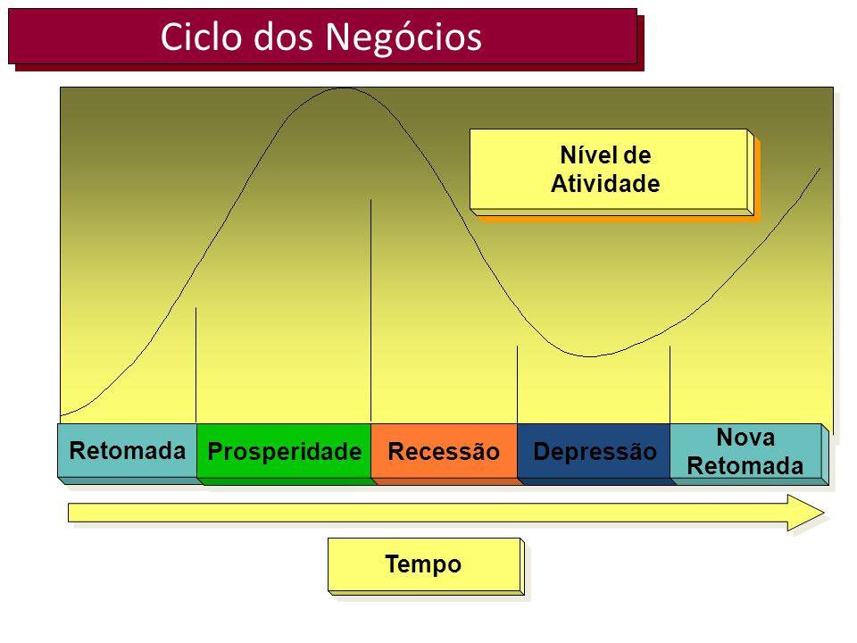 Ciclo dos Negócios Nível de Atividade Prosperidade Nova Retomada
