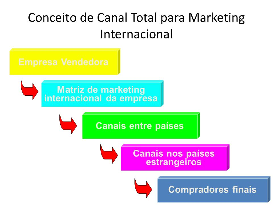Conceito de Canal Total para Marketing Internacional