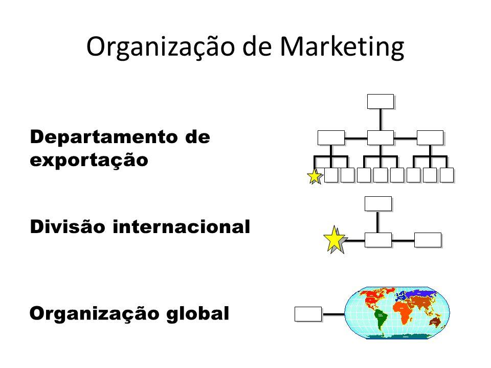 Organização de Marketing