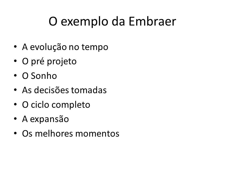 O exemplo da Embraer A evolução no tempo O pré projeto O Sonho