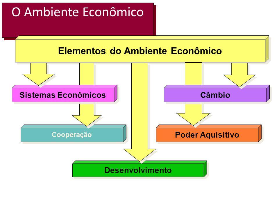 Elementos do Ambiente Econômico