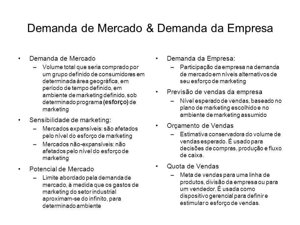 Demanda de Mercado & Demanda da Empresa