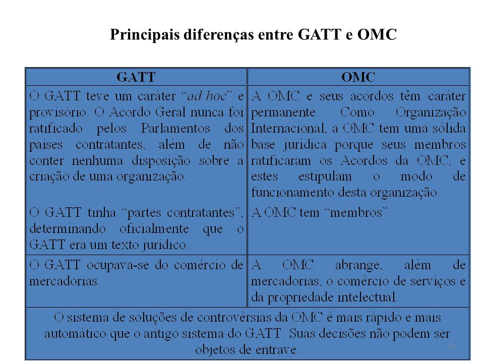 Principais diferenças entre GATT e OMC
