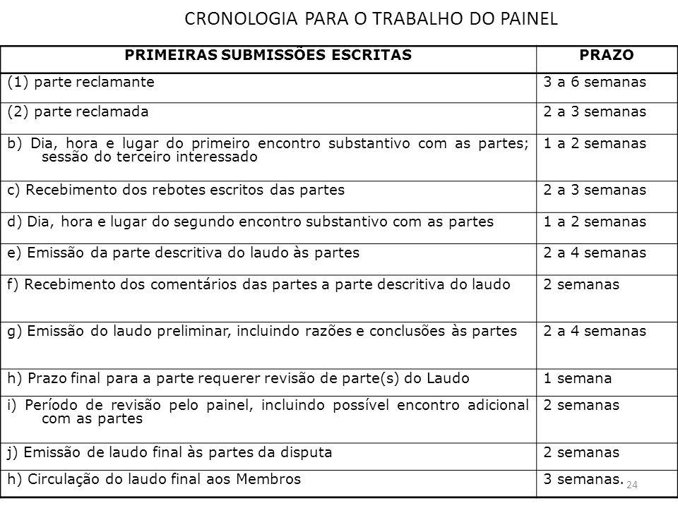 CRONOLOGIA PARA O TRABALHO DO PAINEL