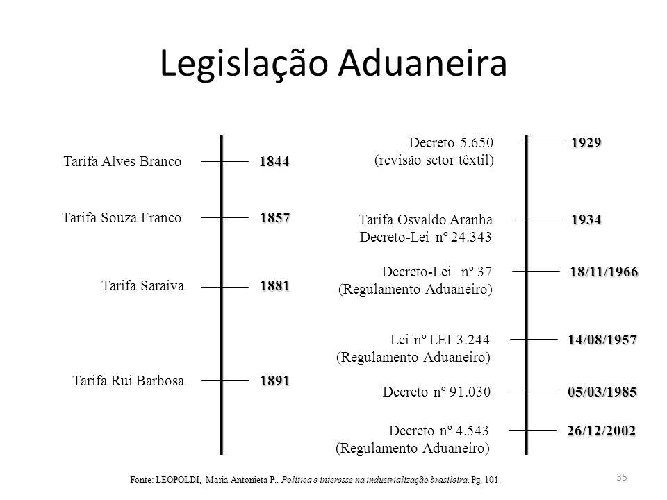 Legislação Aduaneira Decreto 5.650 (revisão setor têxtil) 1929