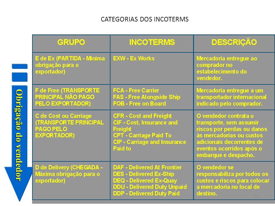 CATEGORIAS DOS INCOTERMS
