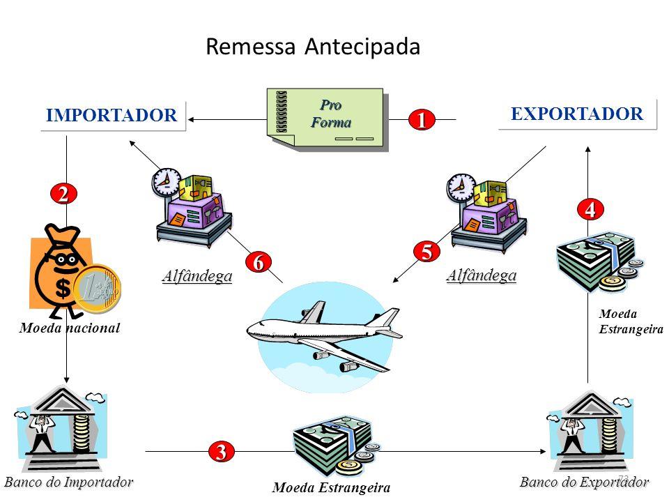 Remessa Antecipada 1 2 4 5 6 3 IMPORTADOR EXPORTADOR Alfândega