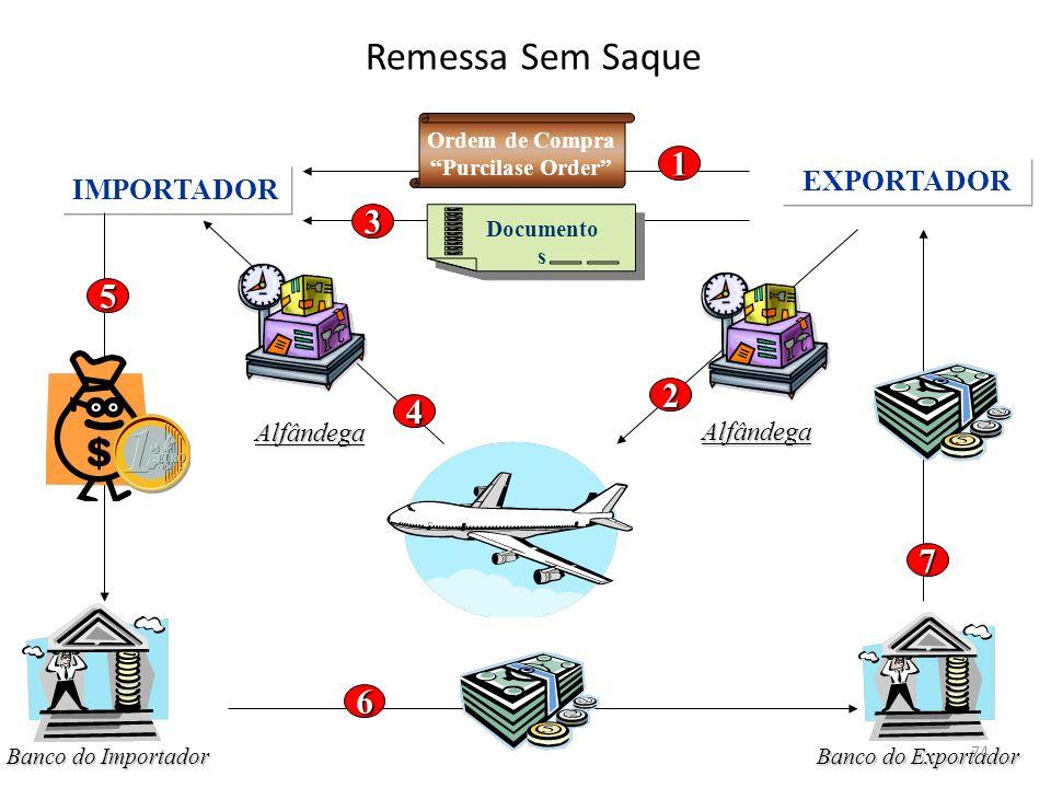 Remessa Sem Saque 1 3 5 2 4 7 6 EXPORTADOR IMPORTADOR Alfândega