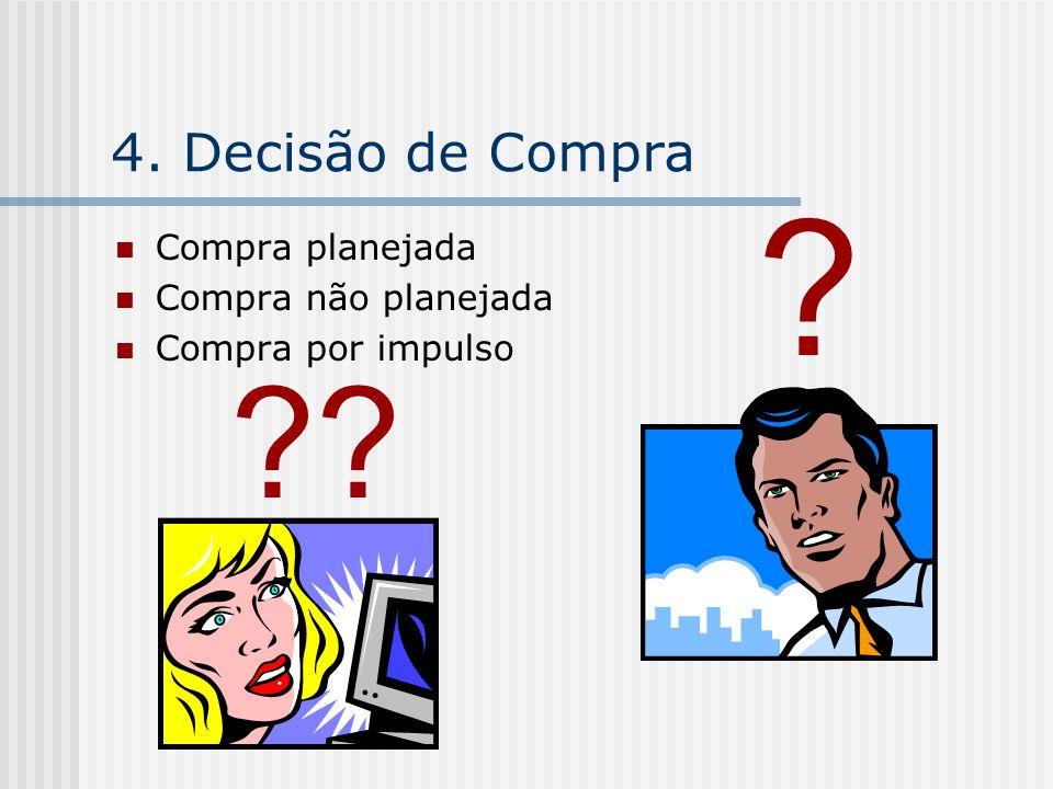 4. Decisão de Compra Compra planejada Compra não planejada