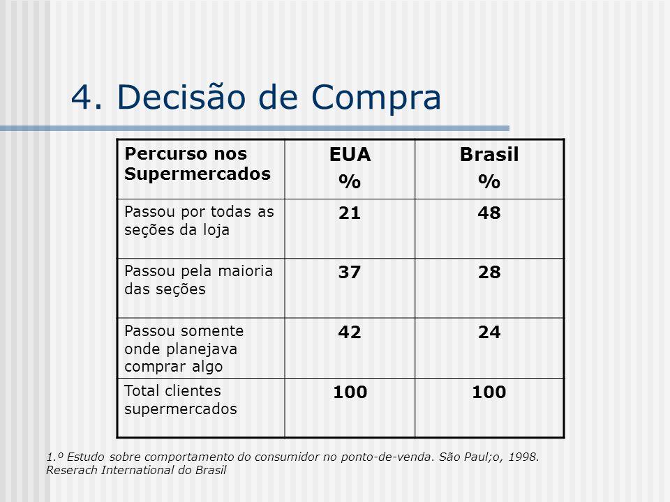 4. Decisão de Compra EUA % Brasil Percurso nos Supermercados 21 48 37