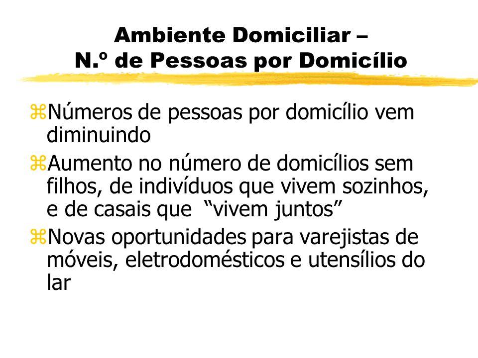 Ambiente Domiciliar – N.º de Pessoas por Domicílio