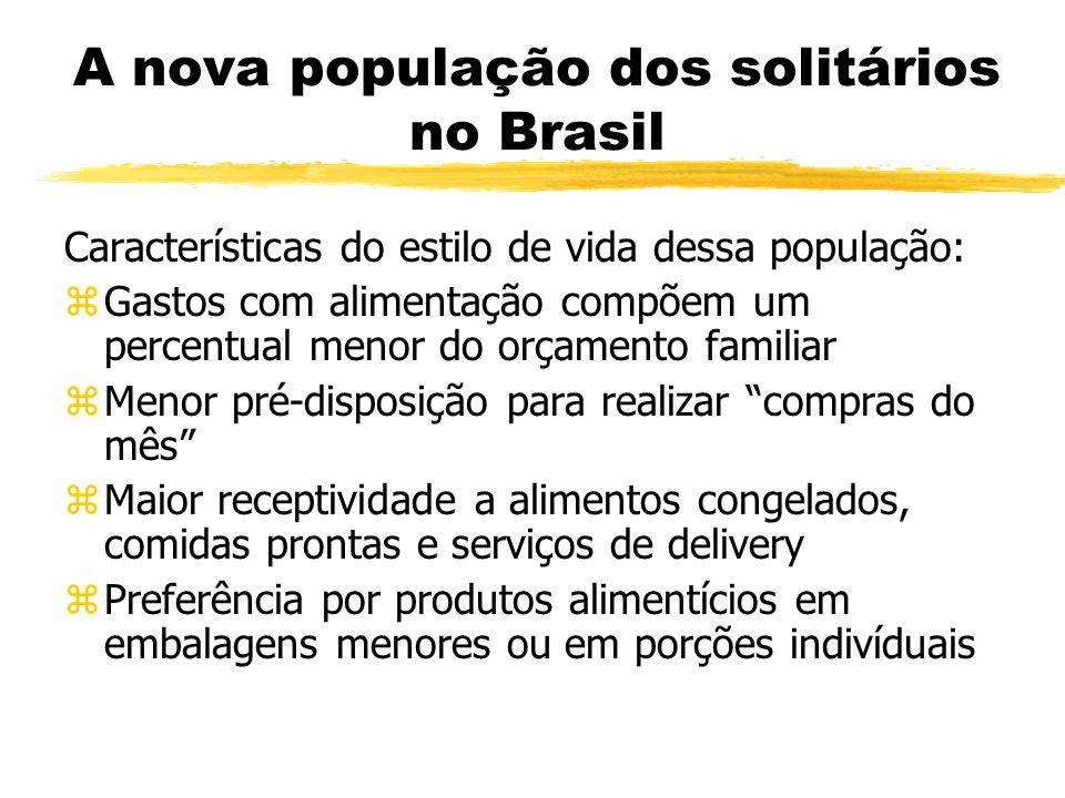 A nova população dos solitários no Brasil