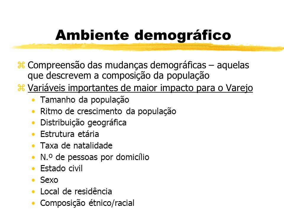 Ambiente demográfico Compreensão das mudanças demográficas – aquelas que descrevem a composição da população.