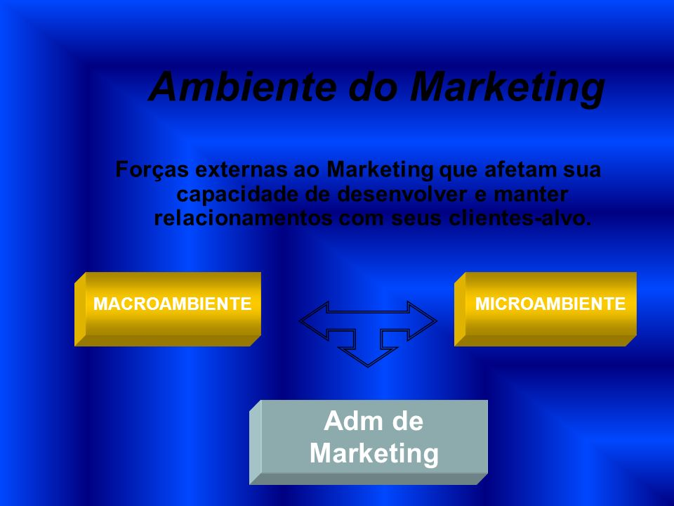 Ambiente do Marketing Adm de Marketing