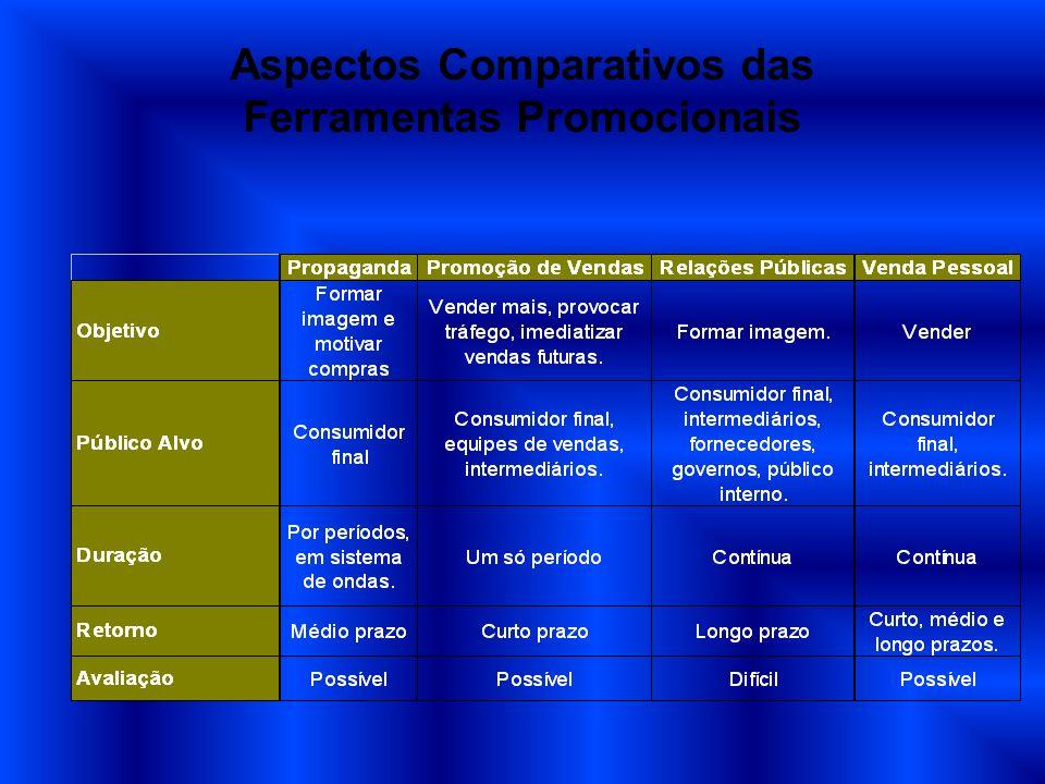 Aspectos Comparativos das Ferramentas Promocionais