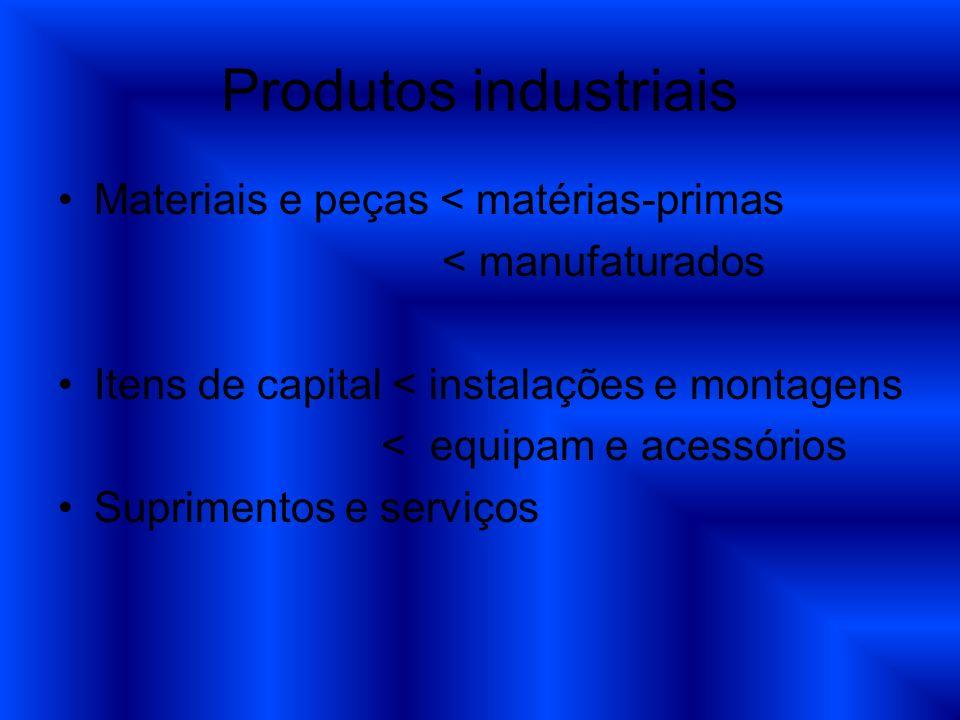 Produtos industriais Materiais e peças < matérias-primas