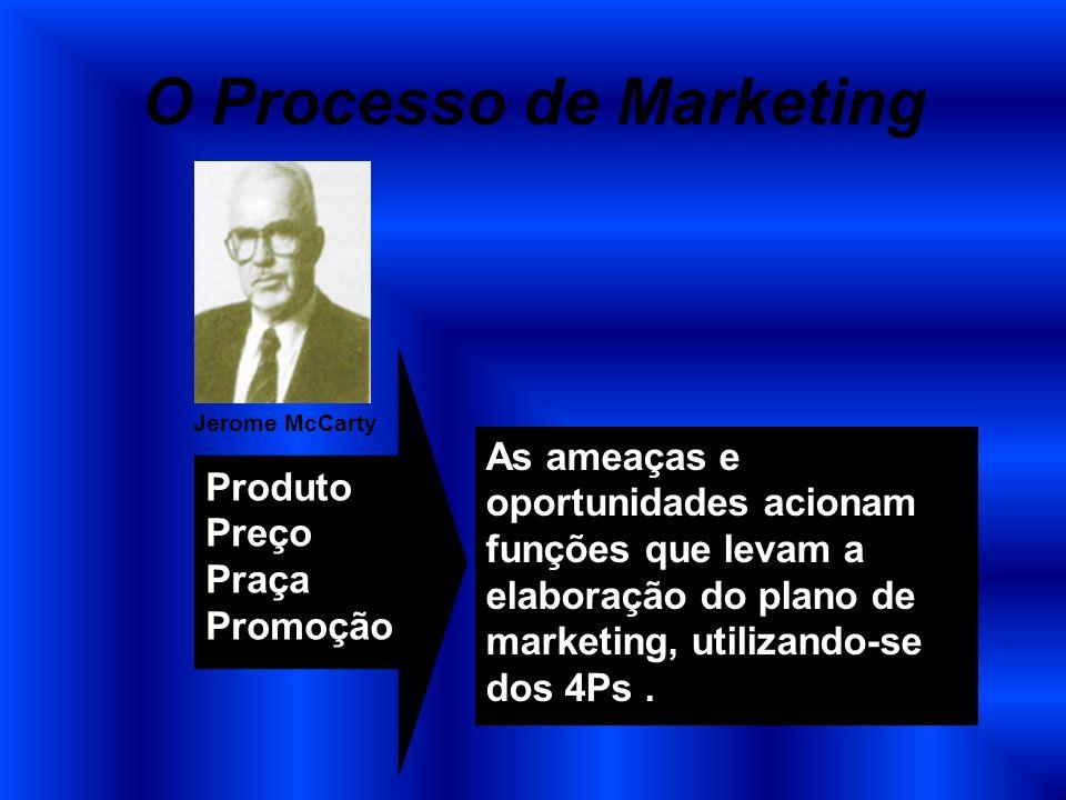 O Processo de Marketing