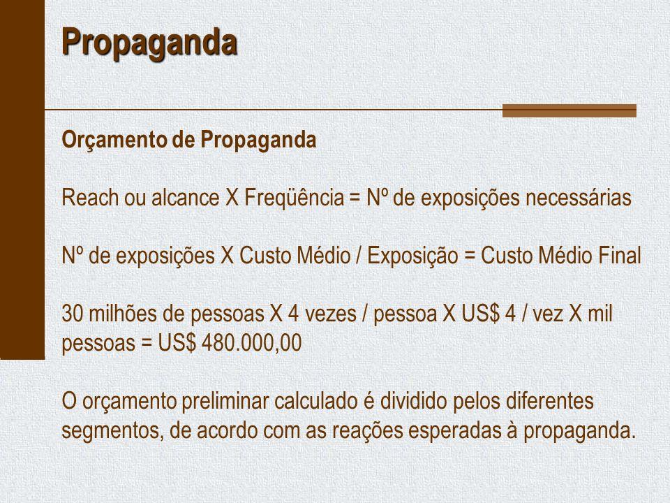 Propaganda Orçamento de Propaganda