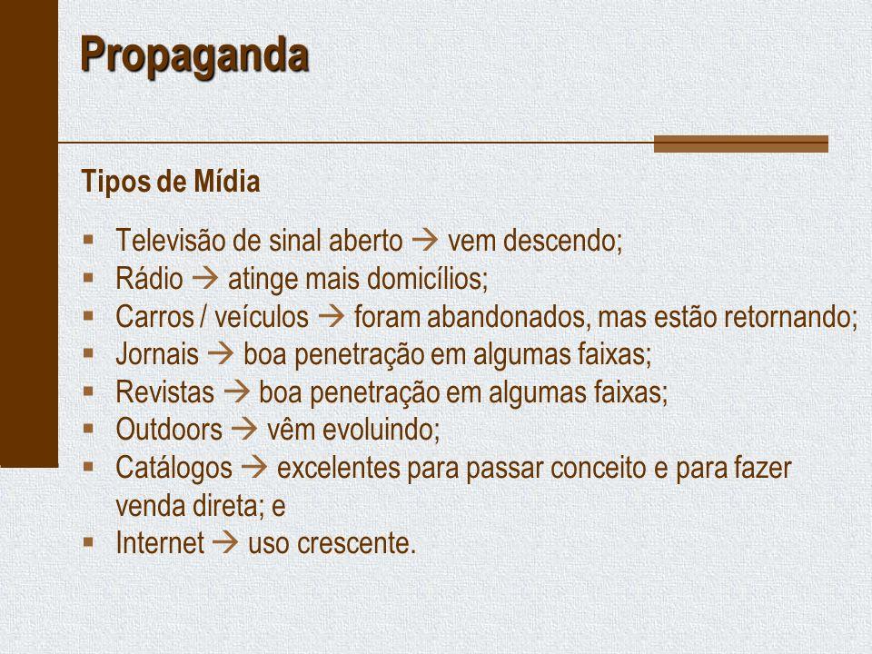 Propaganda Tipos de Mídia Televisão de sinal aberto  vem descendo;