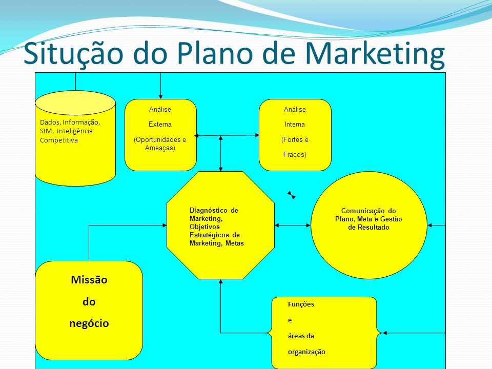Situção do Plano de Marketing