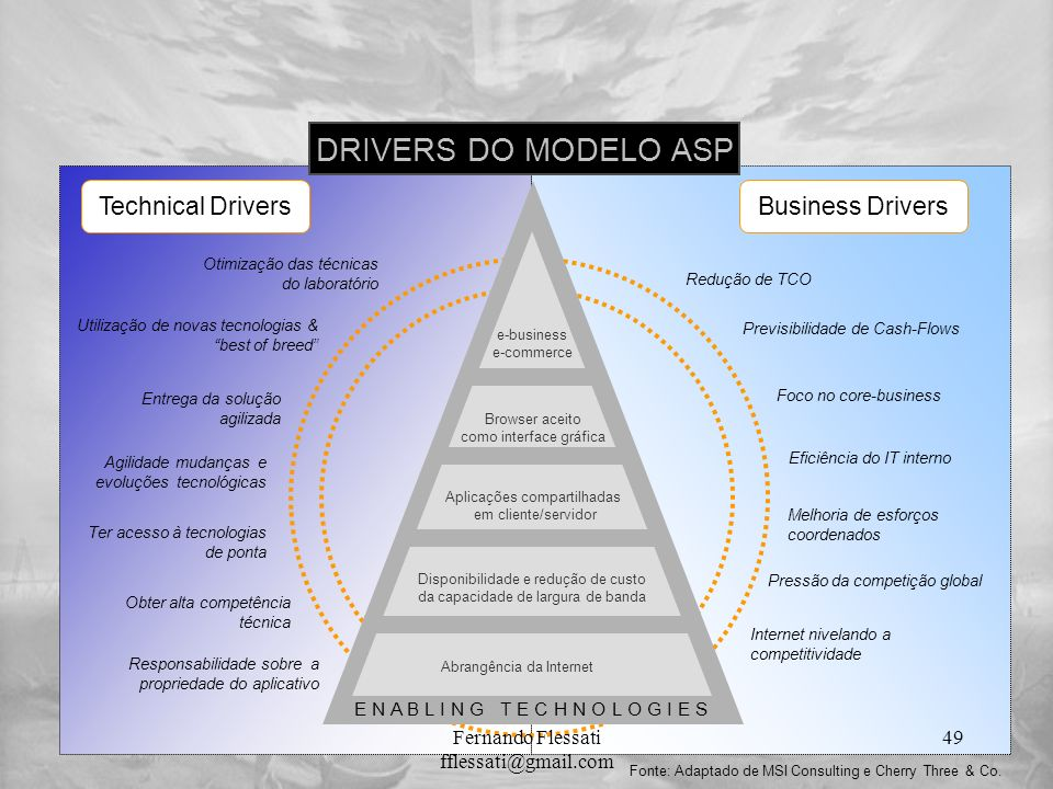 DRIVERS DO MODELO ASP Technical Drivers Business Drivers