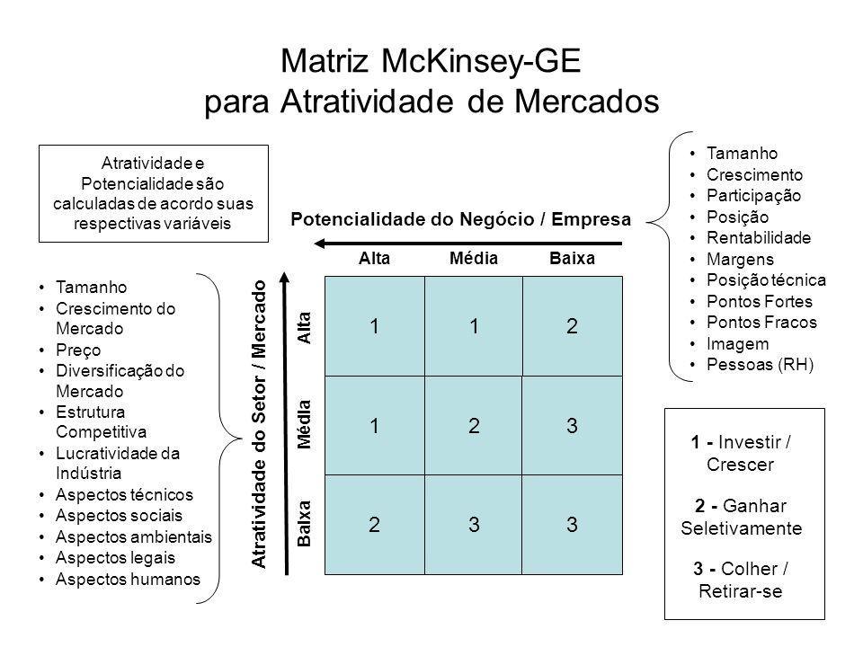 Matriz McKinsey-GE para Atratividade de Mercados