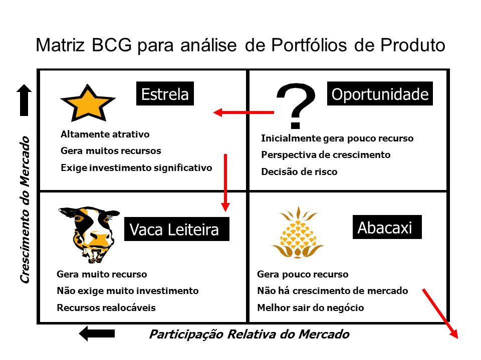 Matriz BCG para análise de Portfólios de Produto
