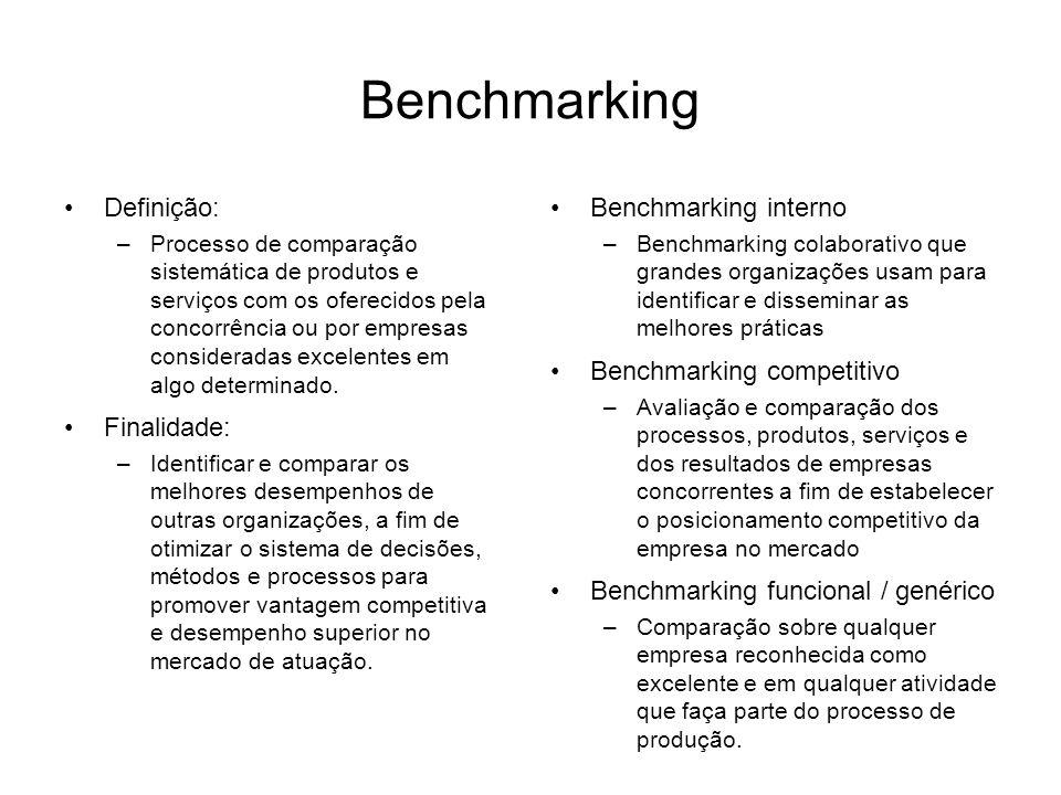 Benchmarking Definição: Finalidade: Benchmarking interno
