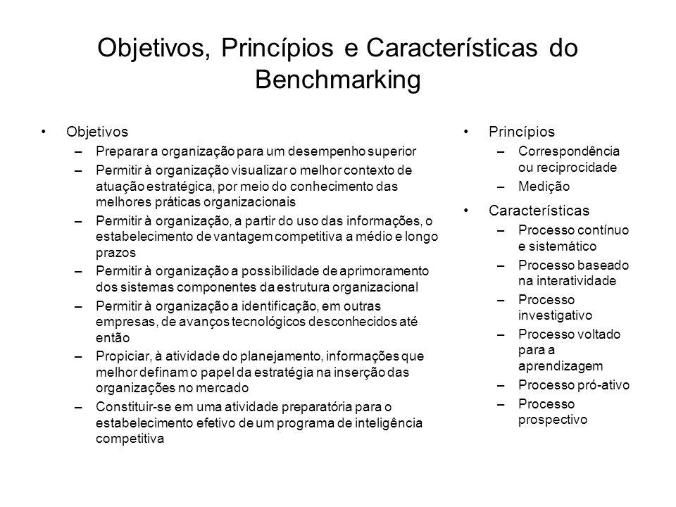 Objetivos, Princípios e Características do Benchmarking