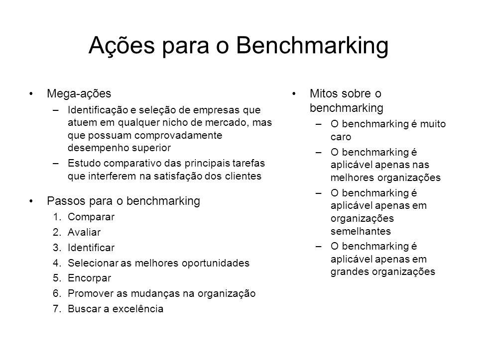 Ações para o Benchmarking