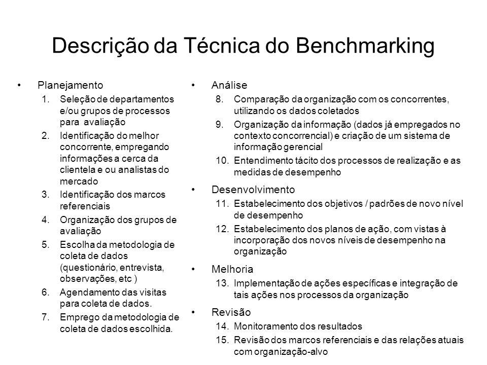 Descrição da Técnica do Benchmarking