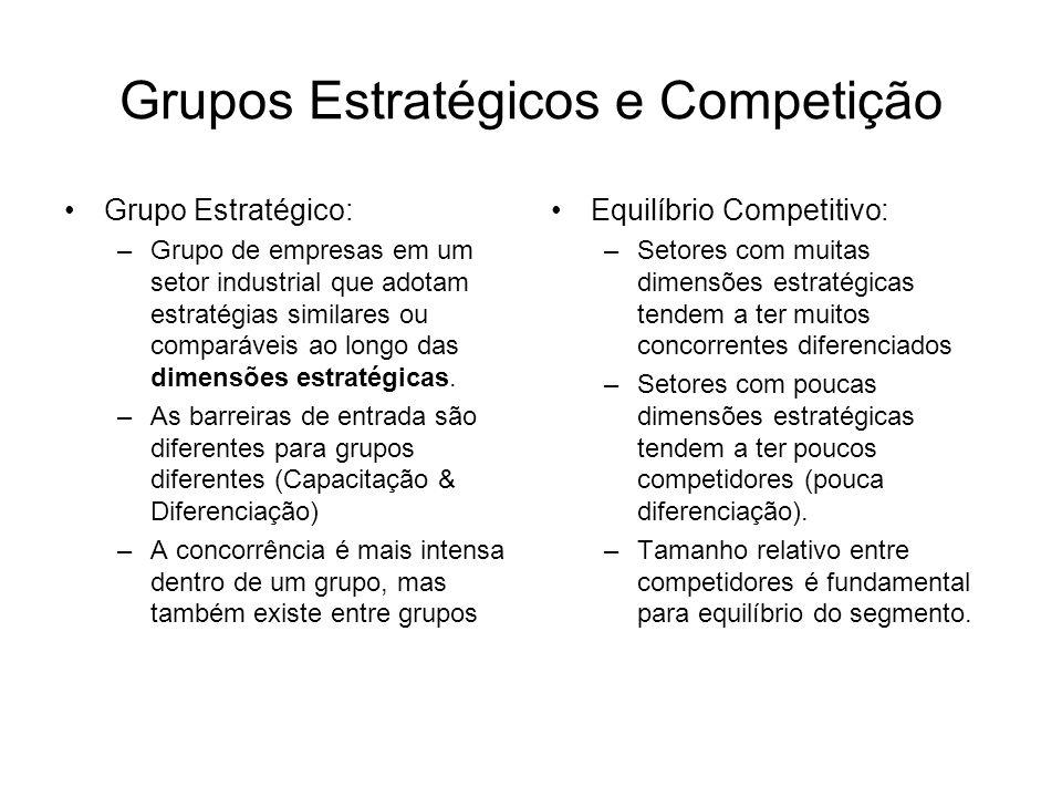 Grupos Estratégicos e Competição
