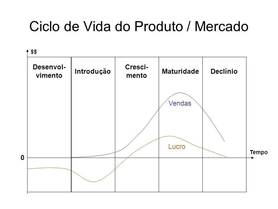 Ciclo de Vida do Produto / Mercado