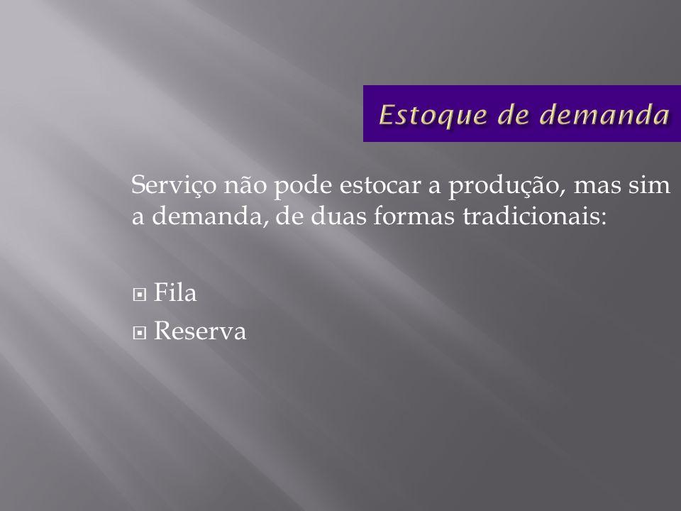 Estoque de demanda Serviço não pode estocar a produção, mas sim a demanda, de duas formas tradicionais: