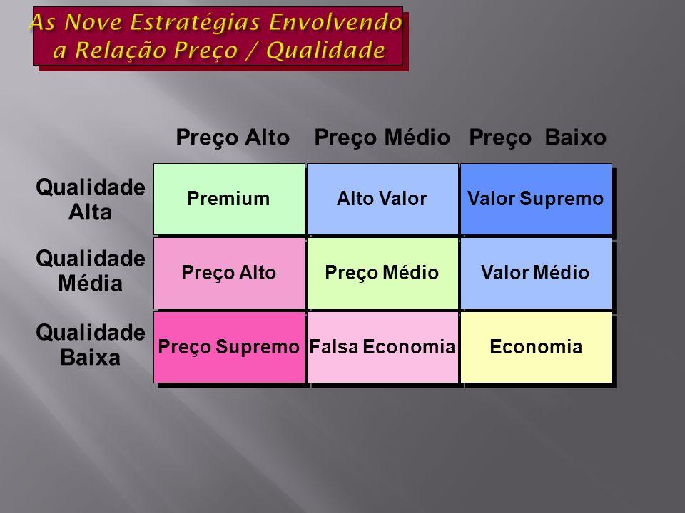 As Nove Estratégias Envolvendo a Relação Preço / Qualidade