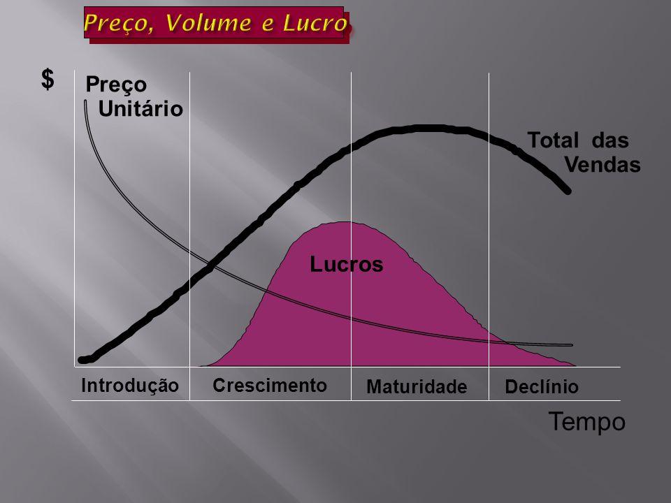 $ Tempo Preço, Volume e Lucro Preço Unitário Total das Vendas Lucros
