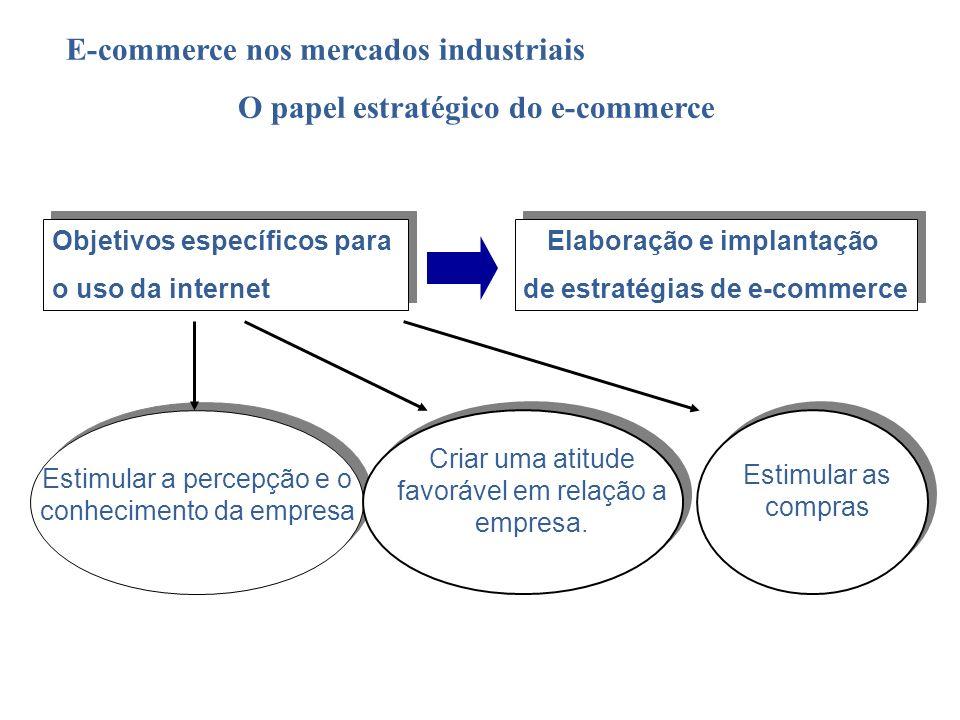 O papel estratégico do e-commerce