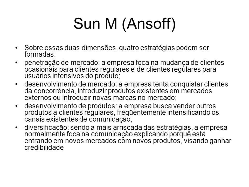 Sun M (Ansoff)Sobre essas duas dimensões, quatro estratégias podem ser formadas: