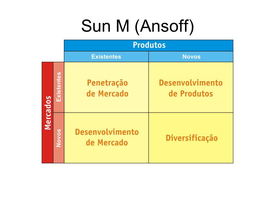 Sun M (Ansoff)