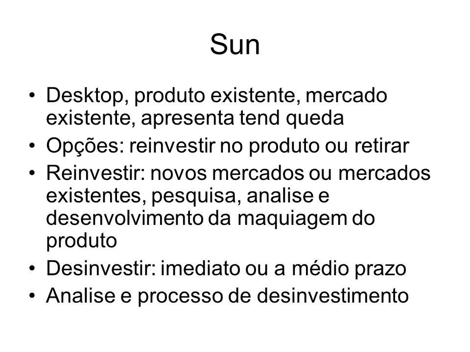 Sun Desktop, produto existente, mercado existente, apresenta tend queda. Opções: reinvestir no produto ou retirar.