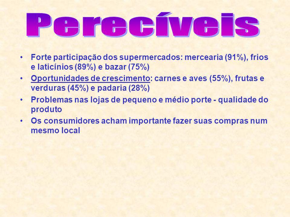 Perecíveis Forte participação dos supermercados: mercearia (91%), frios e laticínios (89%) e bazar (75%)