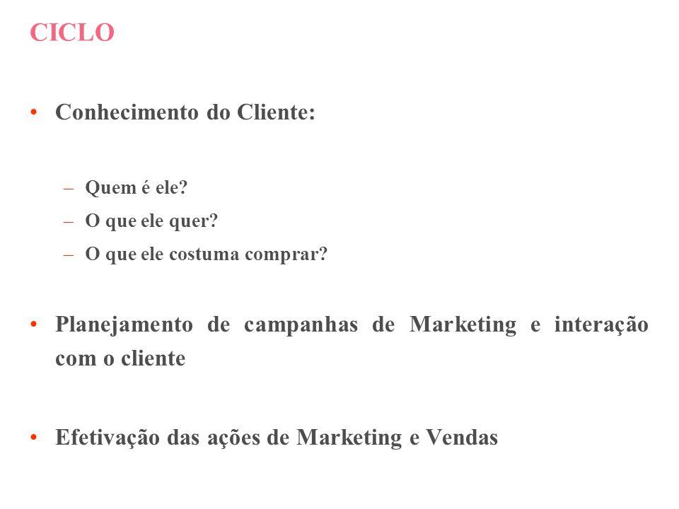 CICLO Conhecimento do Cliente: