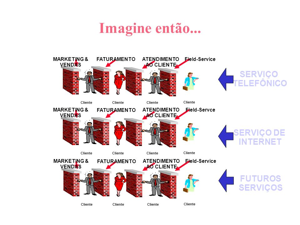 Imagine então... SERVIÇO TELEFÔNICO SERVIÇO DE INTERNET FUTUROS