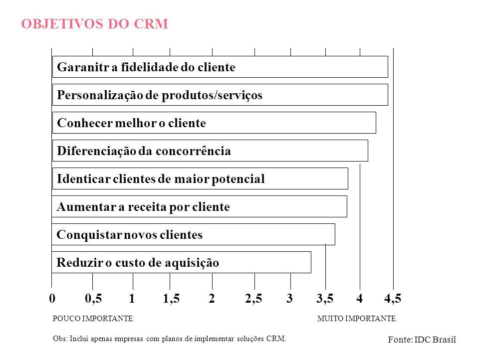 OBJETIVOS DO CRM Garanitr a fidelidade do cliente